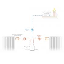 Starter Pack con Valvole Termostatiche Intelligenti per Termosifoni Netatmo NA-NVP-PRO